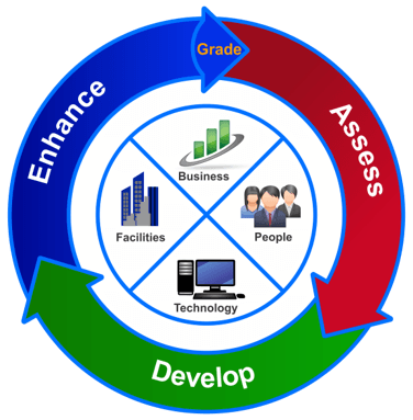 Business Resiliency Methodology
