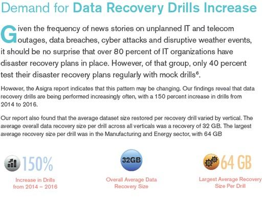 Demand for Recovery Testing